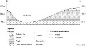 (Coupe géologique de Grignon)